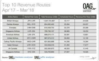 OAG公布全球10條最賺錢的航線