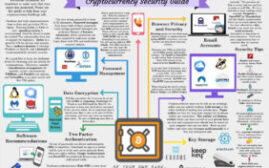虚拟货币入门 - 一张图看明白如何安全网上交易虚拟货币