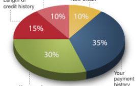 美国信用入门 - FICO信用记录指南,如何查询和提高信用分数