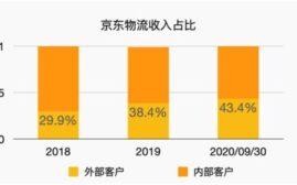 京东物流港交所开始申购,或成牛年开年第一大IPO