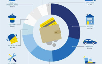 加国信用卡 - 【年费+无年费】消费回报最高的吃饭卡、买菜卡、加油卡、交通卡和旅行卡