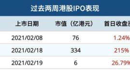微牛港股 - IPO周报 2021,0208-0219