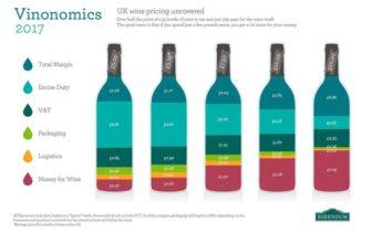 紅酒新手入門,酒的價錢跟品質之間的關係